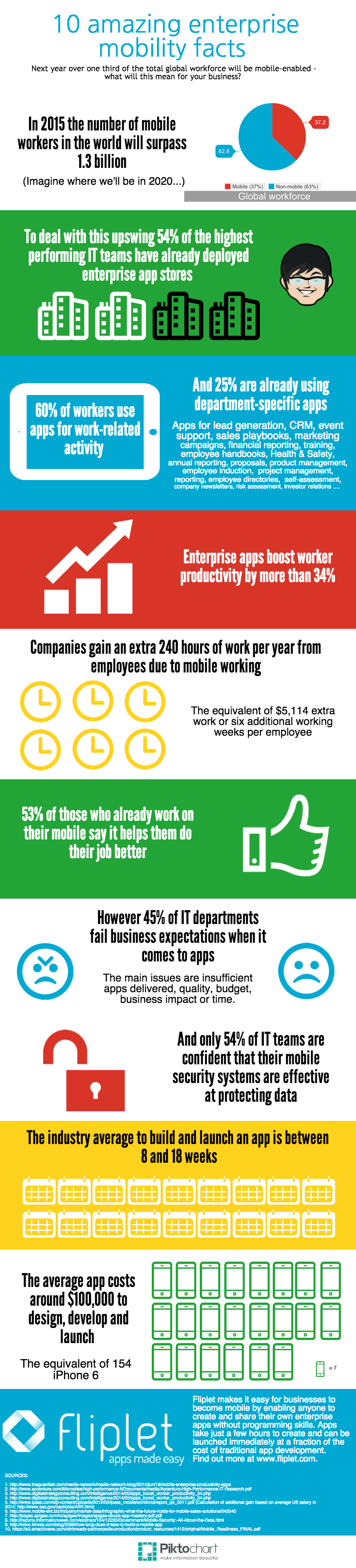 ten amazing enterprise mobility statistics