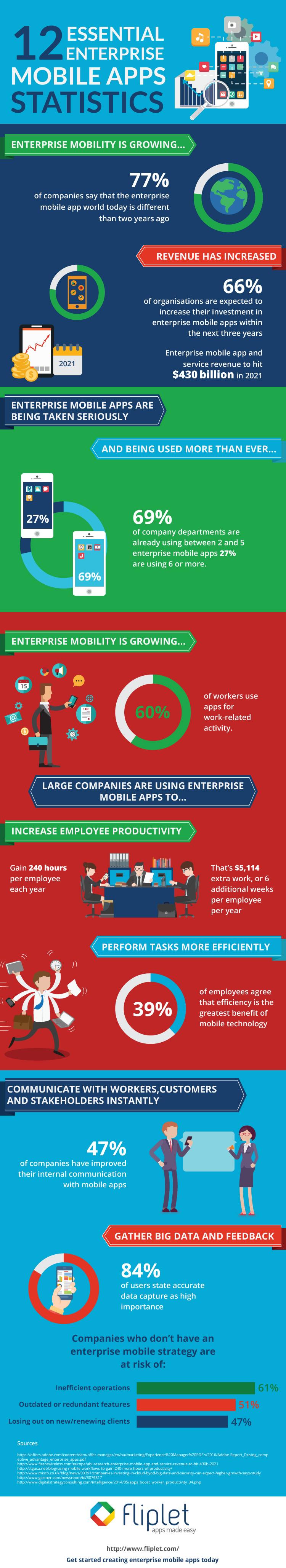 Enterprise Mobile Apps Statistics